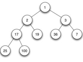 Java算法-优先级队列