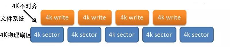 固态硬盘,4K对齐操作对齐的到底是什么?